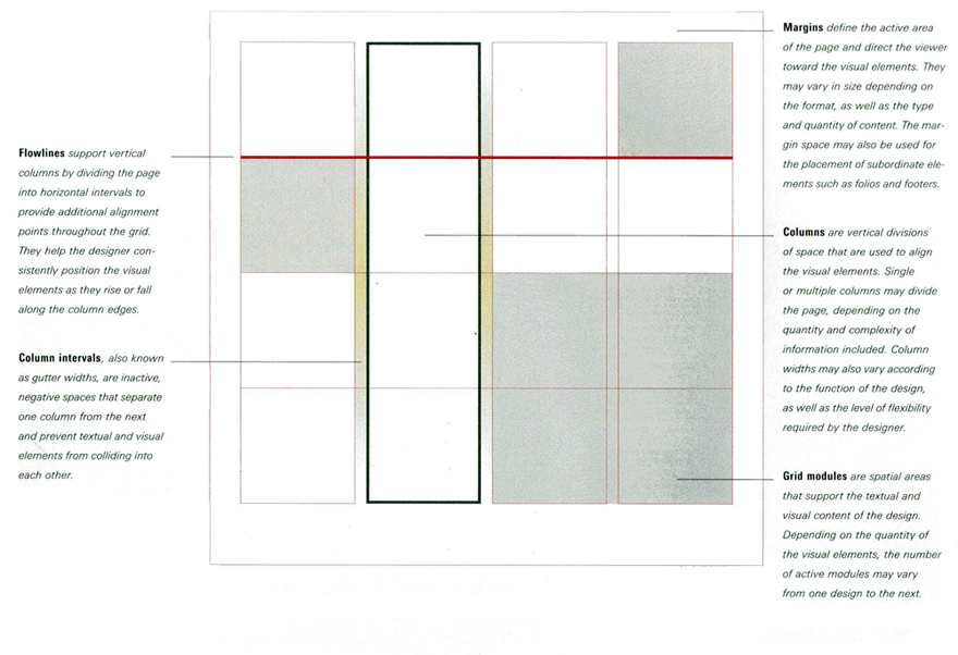 Anatomy of Grids